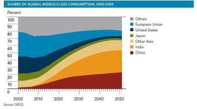 Промяната в дела на консумацията на средната класа от отделни страни и райони до средата на века.